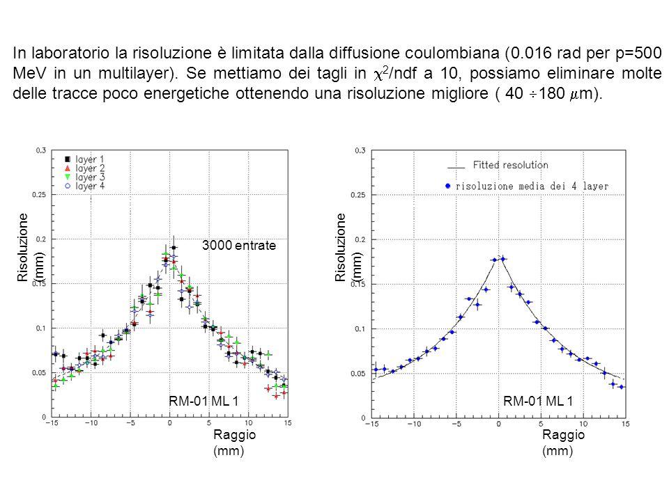 In laboratorio la risoluzione è limitata dalla diffusione coulombiana (0.016 rad per p=500 MeV in un multilayer).