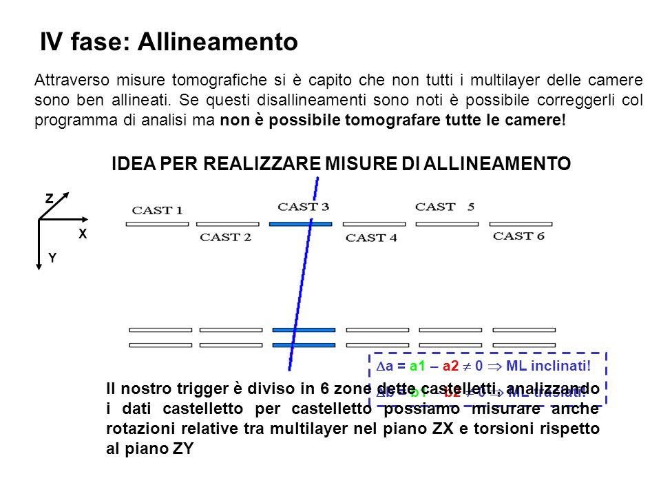 Z Y X IV fase: Allineamento Attraverso misure tomografiche si è capito che non tutti i multilayer delle camere sono ben allineati.