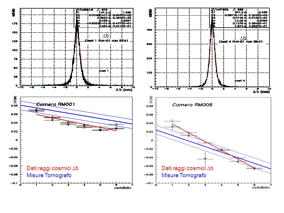 Dati raggi cosmici b Misure Tomografo Dati raggi cosmici b Misure Tomografo b b