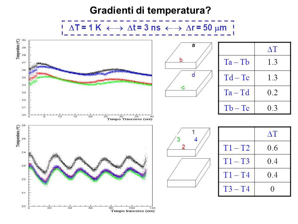 Gradienti di temperatura.