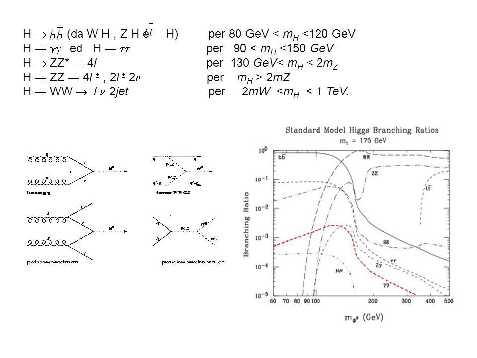 H (da W H, Z H e H) per 80 GeV < m H <120 GeV H ed H per 90 < m H <150 GeV H ZZ* 4l per 130 GeV< m H < 2m Z H ZZ 4l, 2l 2 per m H > 2mZ H WW l 2jet per 2mW <m H < 1 TeV.