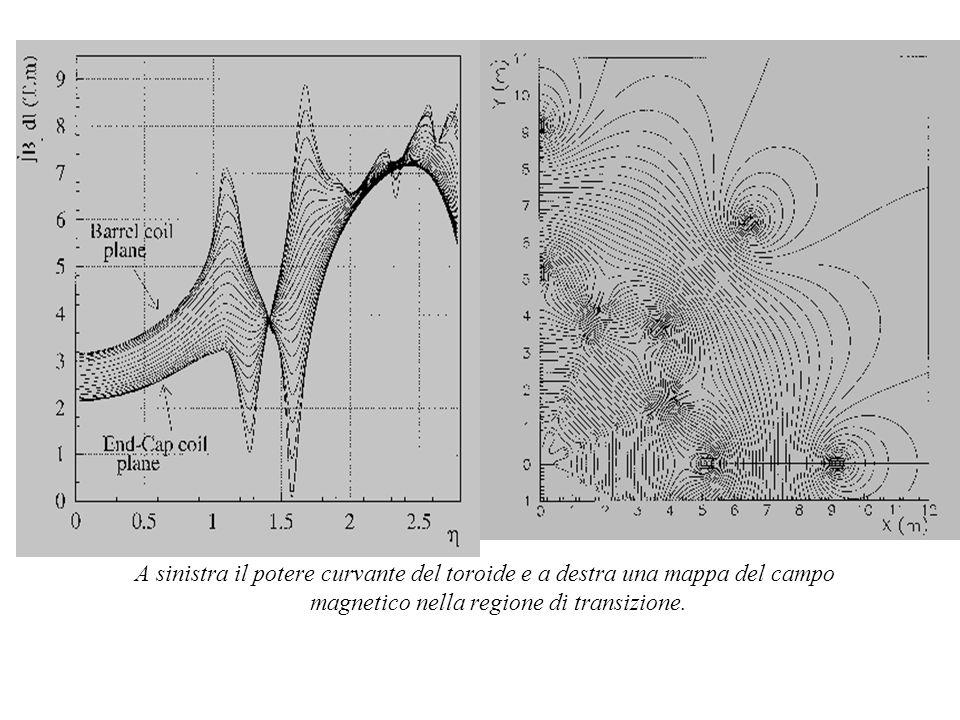 A sinistra il potere curvante del toroide e a destra una mappa del campo magnetico nella regione di transizione.