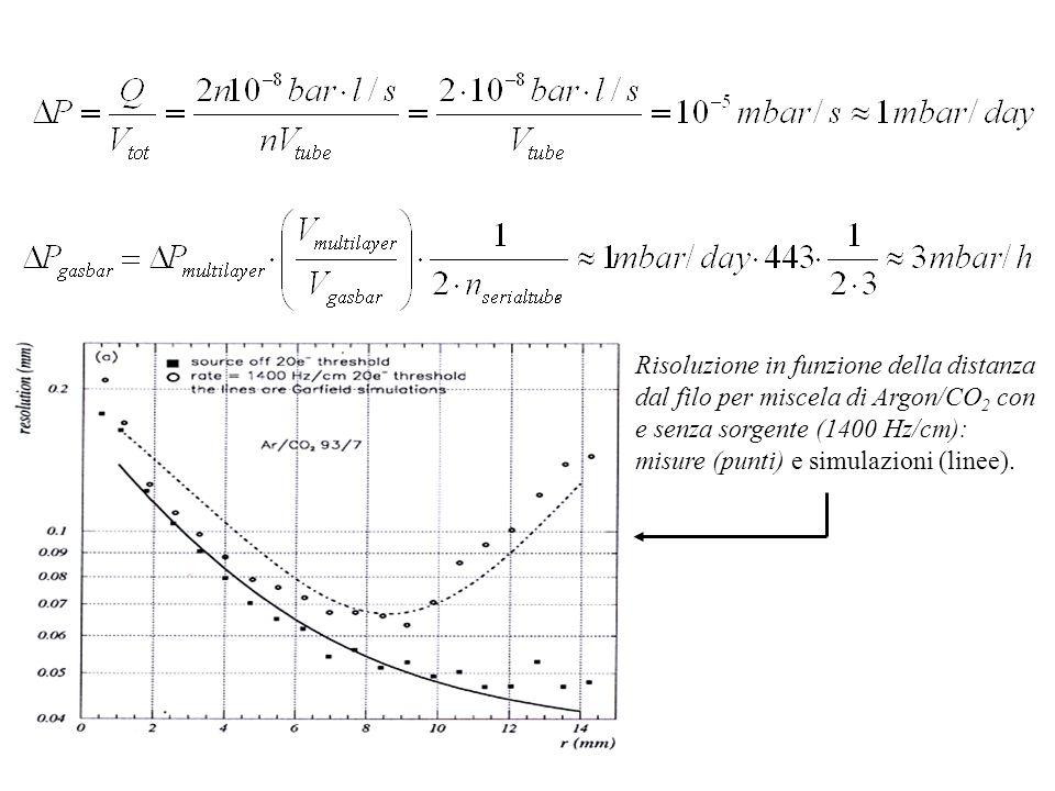 1 2 3 4 Risoluzione in funzione della distanza dal filo per miscela di Argon/CO 2 con e senza sorgente (1400 Hz/cm): misure (punti) e simulazioni (linee).