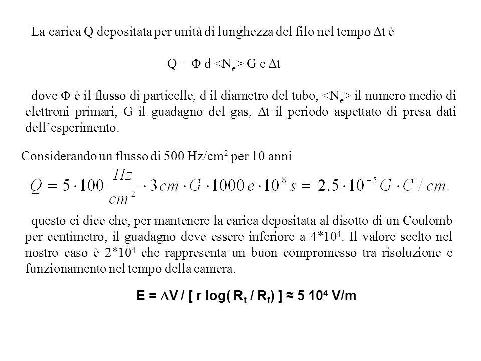La carica Q depositata per unità di lunghezza del filo nel tempo Δt è Q = Φ d G e Δt dove Φ è il flusso di particelle, d il diametro del tubo, il numero medio di elettroni primari, G il guadagno del gas, Δt il periodo aspettato di presa dati dellesperimento.