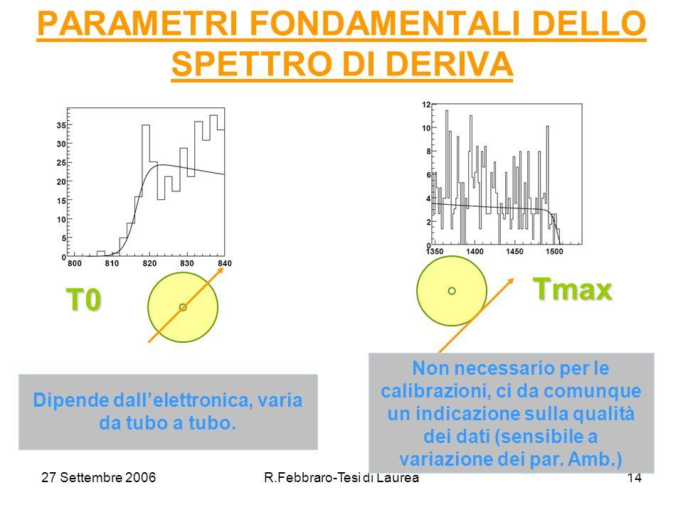 27 Settembre 2006R.Febbraro-Tesi di Laurea14 PARAMETRI FONDAMENTALI DELLO SPETTRO DI DERIVAT0 Tmax Dipende dallelettronica, varia da tubo a tubo.