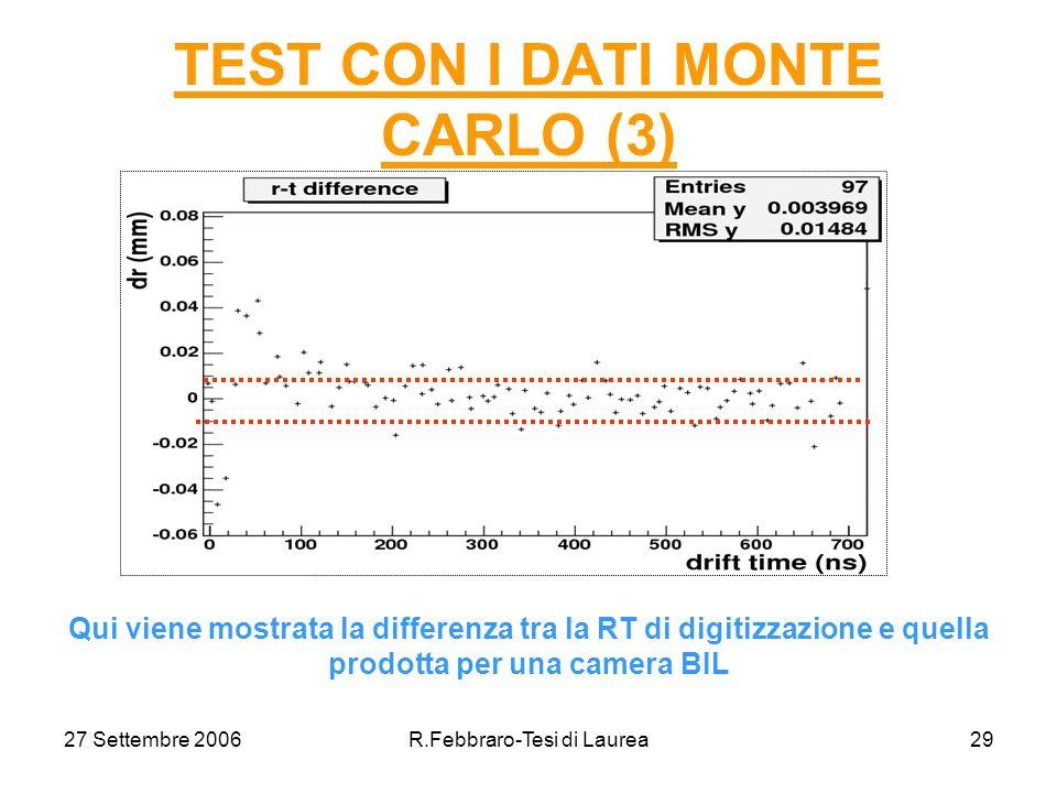 27 Settembre 2006R.Febbraro-Tesi di Laurea29 TEST CON I DATI MONTE CARLO (3) Qui viene mostrata la differenza tra la RT di digitizzazione e quella prodotta per una camera BIL