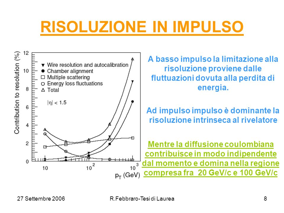 27 Settembre 2006R.Febbraro-Tesi di Laurea8 RISOLUZIONE IN IMPULSO A basso impulso la limitazione alla risoluzione proviene dalle fluttuazioni dovuta alla perdita di energia.