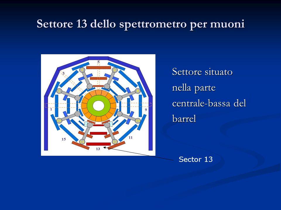 Settore 13 dello spettrometro per muoni Settore situato nella parte centrale-bassa del barrel Sector 13
