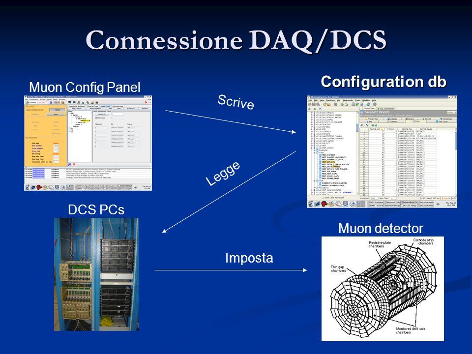 Connessione DAQ/DCS Configuration db Scrive Legge Imposta DCS PCs Muon Config Panel Muon detector