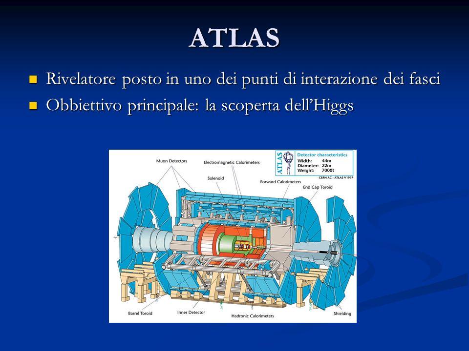 ATLAS Rivelatore posto in uno dei punti di interazione dei fasci Rivelatore posto in uno dei punti di interazione dei fasci Obbiettivo principale: la scoperta dellHiggs Obbiettivo principale: la scoperta dellHiggs