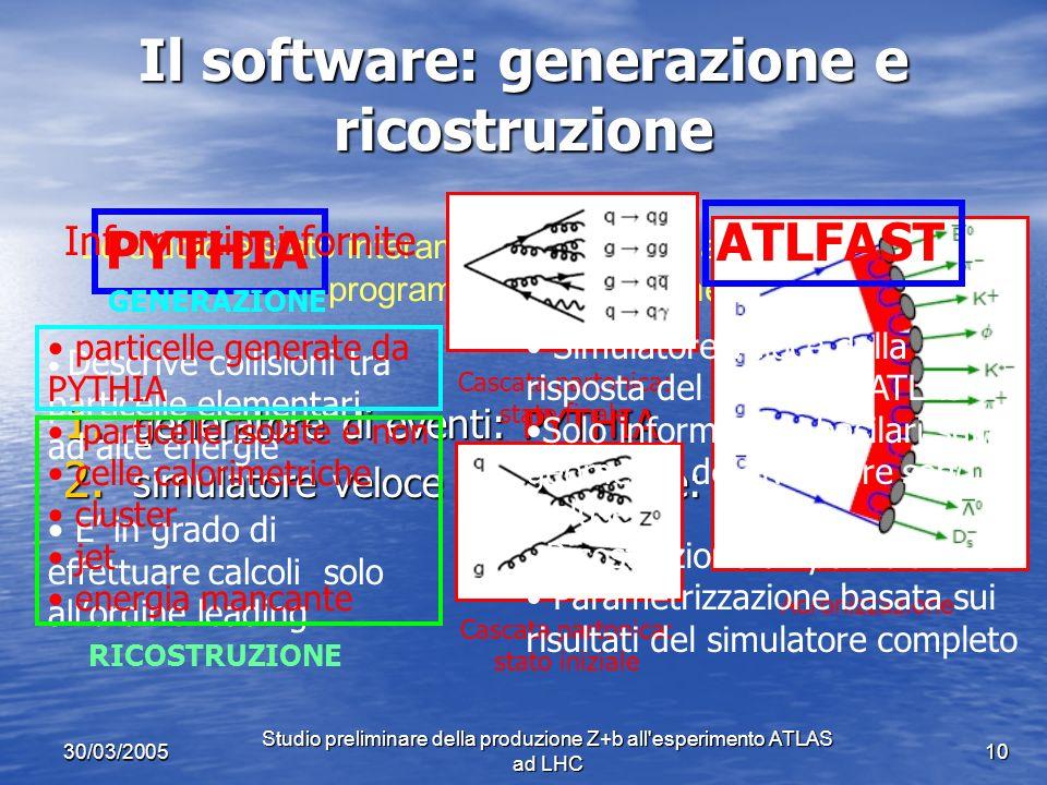 30/03/2005 Studio preliminare della produzione Z+b all esperimento ATLAS ad LHC 10 Il software: generazione e ricostruzione 1.