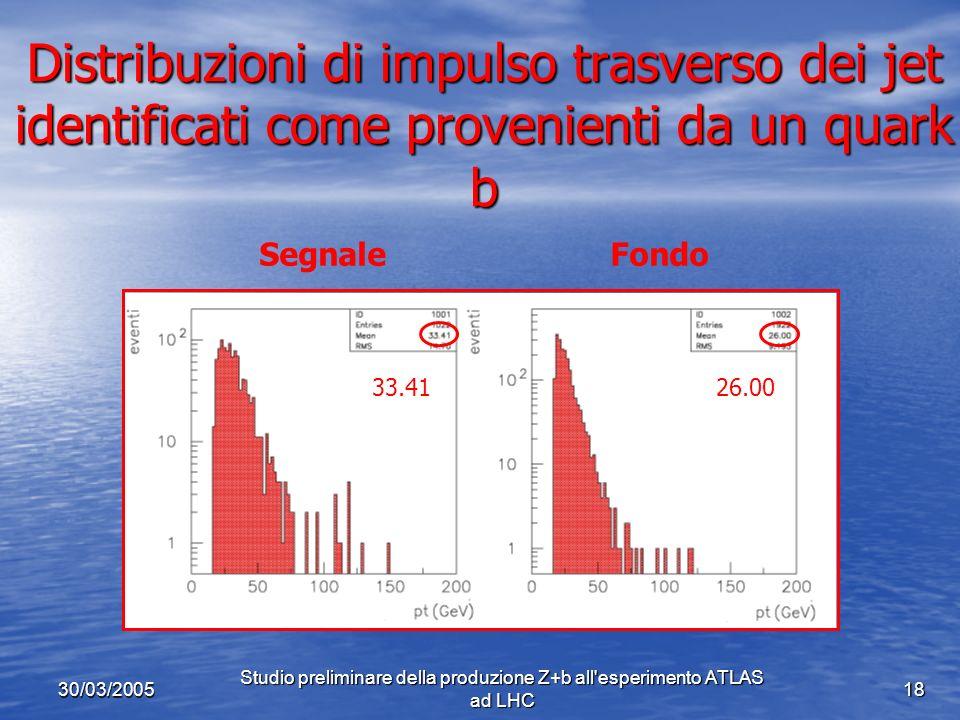 30/03/2005 Studio preliminare della produzione Z+b all esperimento ATLAS ad LHC 18 Distribuzioni di impulso trasverso dei jet identificati come provenienti da un quark b 33.41 26.00 Segnale Fondo