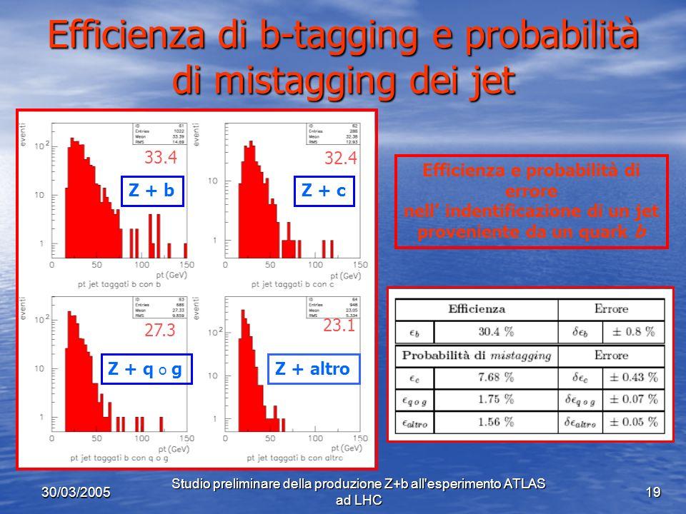 30/03/2005 Studio preliminare della produzione Z+b all esperimento ATLAS ad LHC 19 Efficienza di b-tagging e probabilità di mistagging dei jet 33.4 32.4 27.3 23.1 Z + bZ + c Z + q o gZ + altro Efficienza e probabilità di errore nell indentificazione di un jet proveniente da un quark b