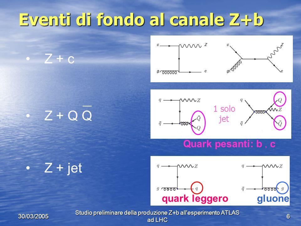 30/03/2005 Studio preliminare della produzione Z+b all esperimento ATLAS ad LHC 17 Numero di eventi attesi E stato calcolato il numero di eventi di segnale e di fondo attesi nel primo anno di presa dati allesperimento ATLAS Luminosità integrata prevista per il primo anno di presa dati Efficienza = frazione di eventi selezionati dai tagli sperimentali Sezioni durto teoriche per i processi di segnale e di fondoProbabilità di decadimento della Z in due muoni Purezza i : - Z+b - Z+c - Z+q o Z+g - Z+altro