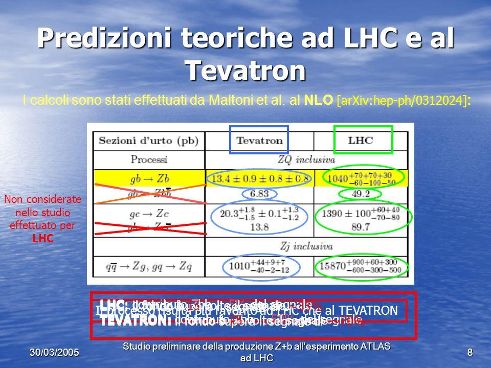 30/03/2005 Studio preliminare della produzione Z+b all esperimento ATLAS ad LHC 8 Predizioni teoriche ad LHC e al Tevatron Non considerate nello studio effettuato per LHC I calcoli sono stati effettuati da Maltoni et al.