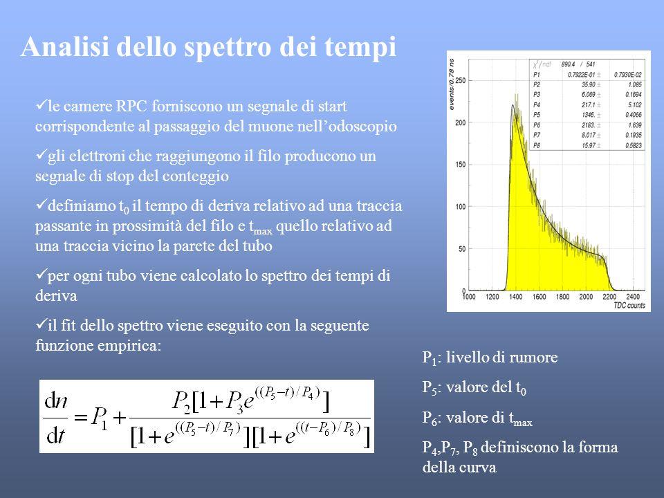 Analisi dello spettro dei tempi le camere RPC forniscono un segnale di start corrispondente al passaggio del muone nellodoscopio gli elettroni che rag