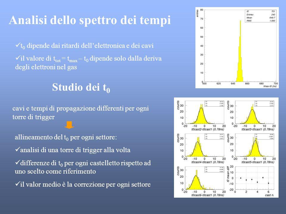 Analisi dello spettro dei tempi t 0 dipende dai ritardi dellelettronica e dei cavi il valore di t tot = t max – t 0 dipende solo dalla deriva degli el