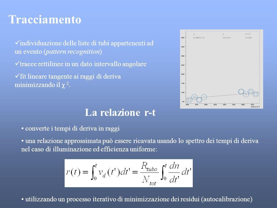 Tracciamento individuazione delle liste di tubi appartenenti ad un evento (pattern recognition) tracce rettilinee in un dato intervallo angolare fit l