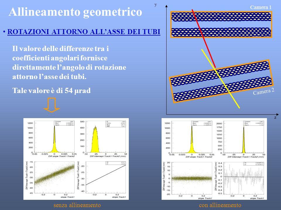 Allineamento geometrico Camera 1 Camera 2 y z ROTAZIONI ATTORNO ALLASSE DEI TUBI senza allineamentocon allineamento Il valore delle differenze tra i c