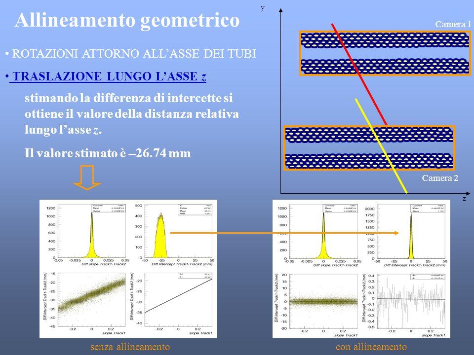 Allineamento geometrico ROTAZIONI ATTORNO ALLASSE DEI TUBI senza allineamentocon allineamento Camera 1 y z Camera 2 TRASLAZIONE LUNGO LASSE z stimando