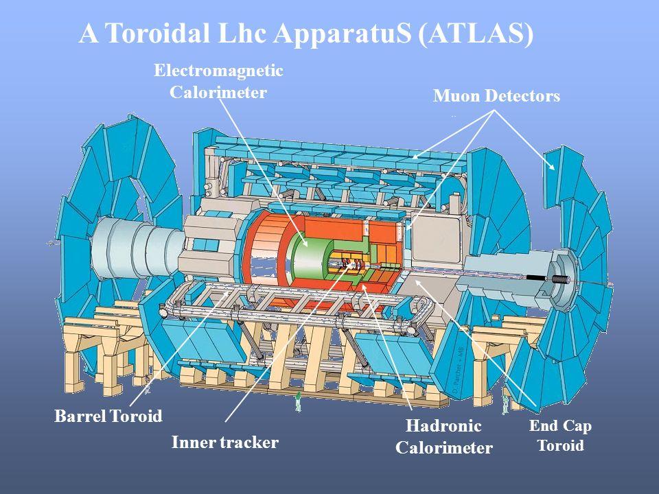 A Toroidal Lhc ApparatuS (ATLAS) Electromagnetic Calorimeter Inner tracker Hadronic Calorimeter Muon Detectors End Cap Toroid Barrel Toroid