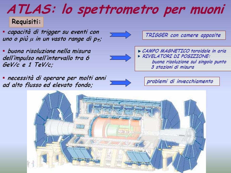 ATLAS: lo spettrometro per muoni Requisiti: buona risoluzione nella misura dellimpulso nellintervallo tra 6 GeV/c e 1 TeV/c; capacità di trigger su ev