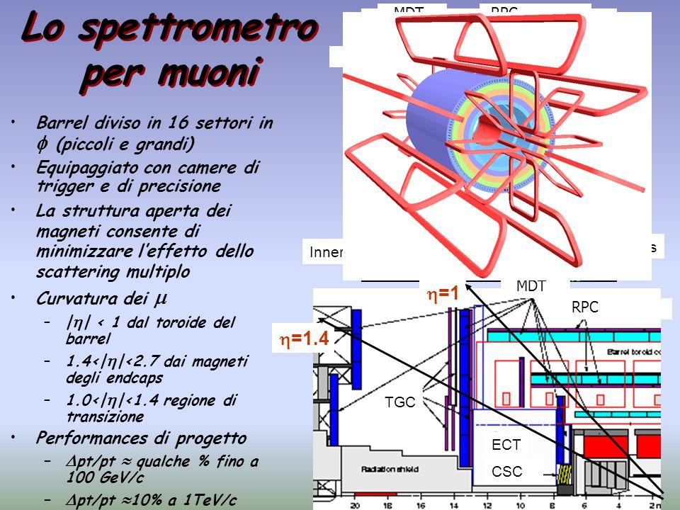 Lo spettrometro per muoni Barrel diviso in 16 settori in (piccoli e grandi) Equipaggiato con camere di trigger e di precisione La struttura aperta dei