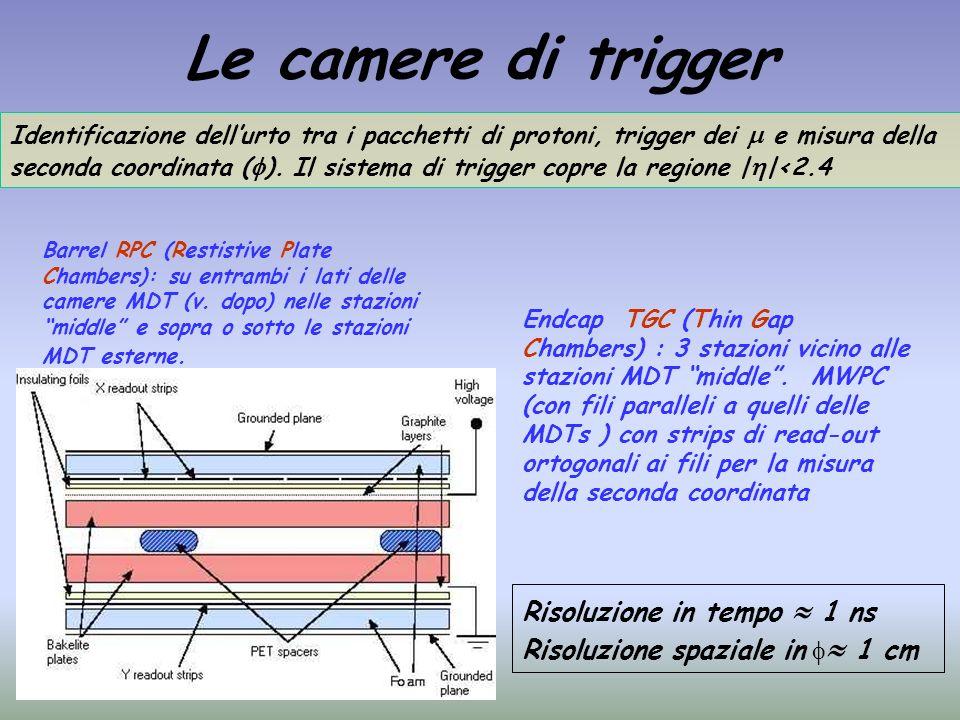 Le camere di trigger Barrel RPC (Restistive Plate Chambers): su entrambi i lati delle camere MDT (v. dopo) nelle stazioni middle e sopra o sotto le st