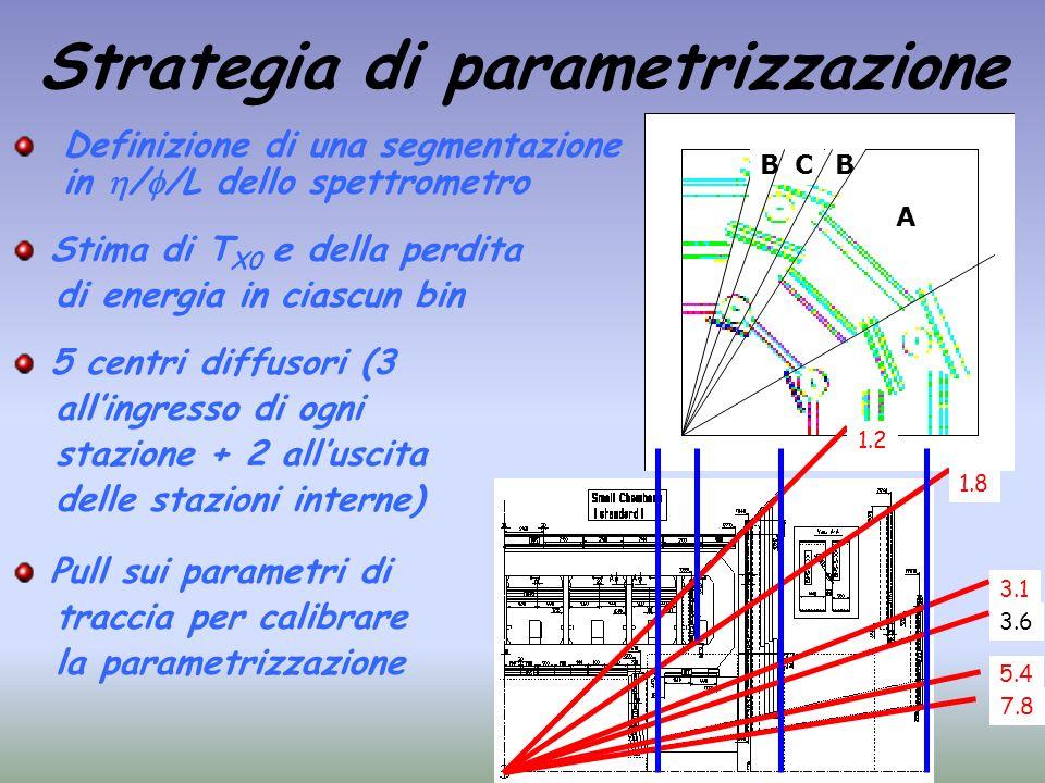 Strategia di parametrizzazione Definizione di una segmentazione in / /L dello spettrometro A BBC 1.2 1.8 3.1 3.6 5.4 7.8 Stima di T X0 e della perdita