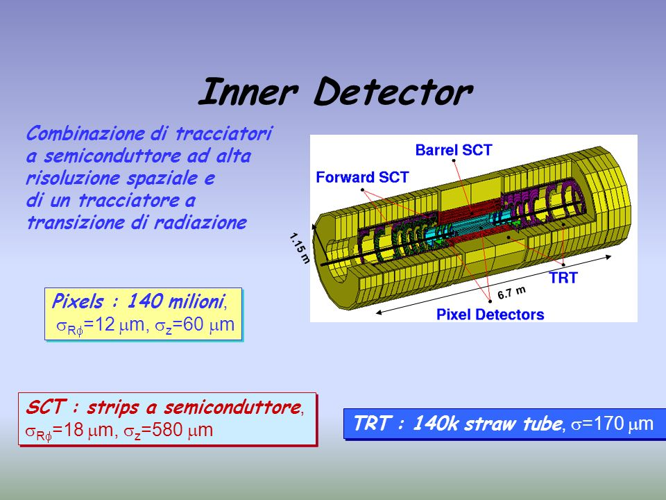 Inner Detector Combinazione di tracciatori a semiconduttore ad alta risoluzione spaziale e di un tracciatore a transizione di radiazione 6.7 m Pixels