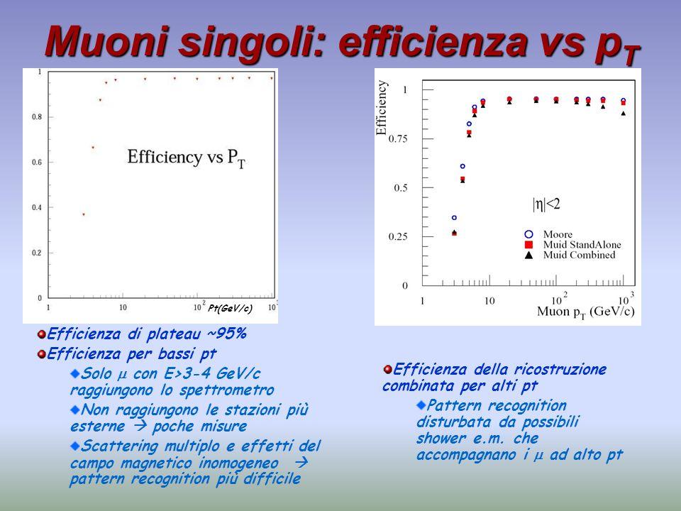 Muoni singoli: efficienza vs p T Efficienza di plateau ~95% Efficienza per bassi pt Solo con E>3-4 GeV/c raggiungono lo spettrometro Non raggiungono l