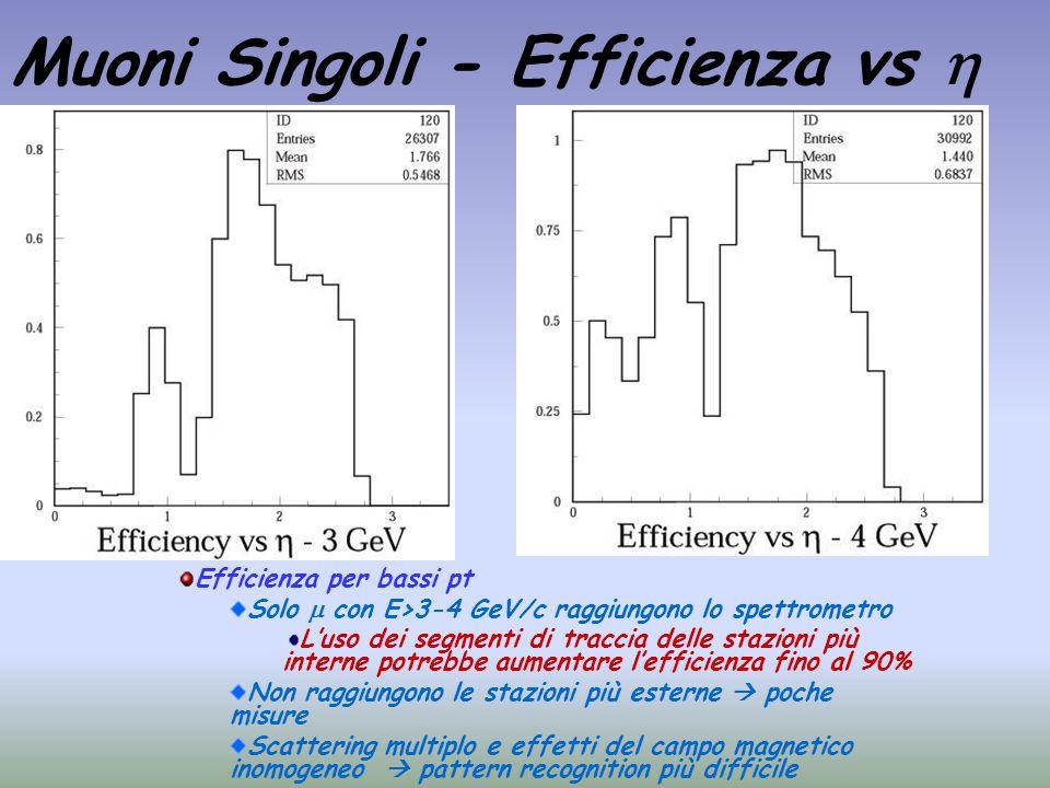 Muoni Singoli - Efficienza vs Efficienza per bassi pt Solo con E>3-4 GeV/c raggiungono lo spettrometro Luso dei segmenti di traccia delle stazioni più