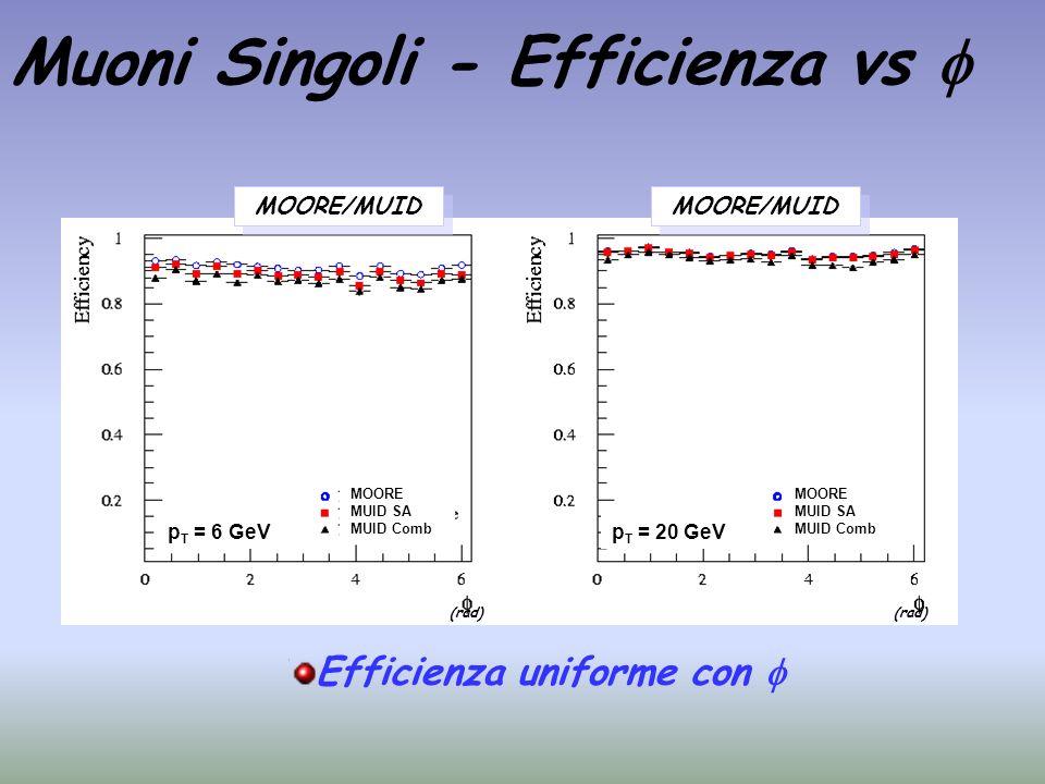 Muoni Singoli - Efficienza vs MOORE/MUID p T = 6 GeV MOORE MUID SA MUID Comb p T = 20 GeV MOORE/MUID Efficienza uniforme con MOORE MUID SA MUID Comb (