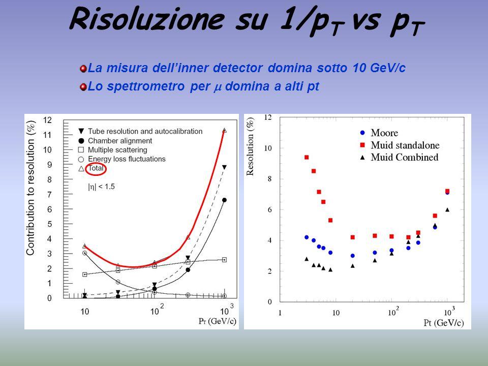 Risoluzione su 1/p T vs p T La misura dellinner detector domina sotto 10 GeV/c Lo spettrometro per domina a alti pt