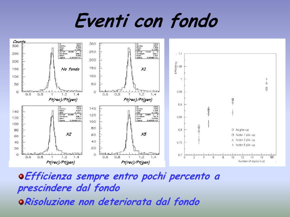 Eventi con fondo X2 No fondoX1 X5 Efficienza sempre entro pochi percento a prescindere dal fondo Risoluzione non deteriorata dal fondo Counts Pt(rec)/
