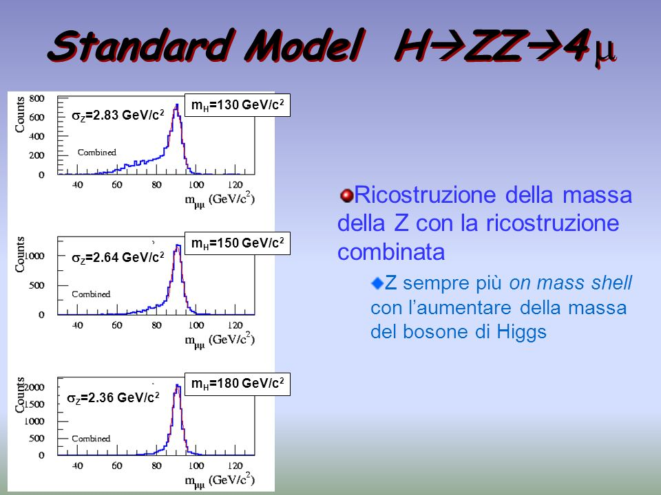 Z =2.83 GeV/c 2 Z =2.64 GeV/c 2 Z =2.36 GeV/c 2 m H =130 GeV/c 2 m H =150 GeV/c 2 m H =180 GeV/c 2 Standard Model H ZZ 4 Ricostruzione della massa del