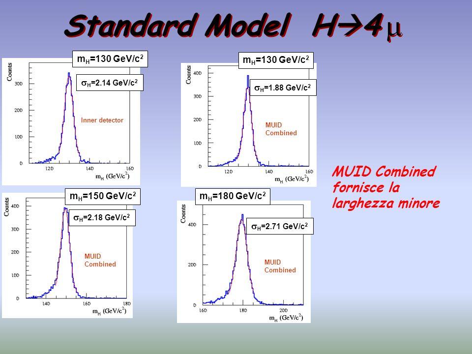 H =2.14 GeV/c 2 H =1.88 GeV/c 2 m H =130 GeV/c 2 Inner detector MUID Combined m H =150 GeV/c 2 H =2.18 GeV/c 2 H =2.71 GeV/c 2 m H =180 GeV/c 2 MUID C