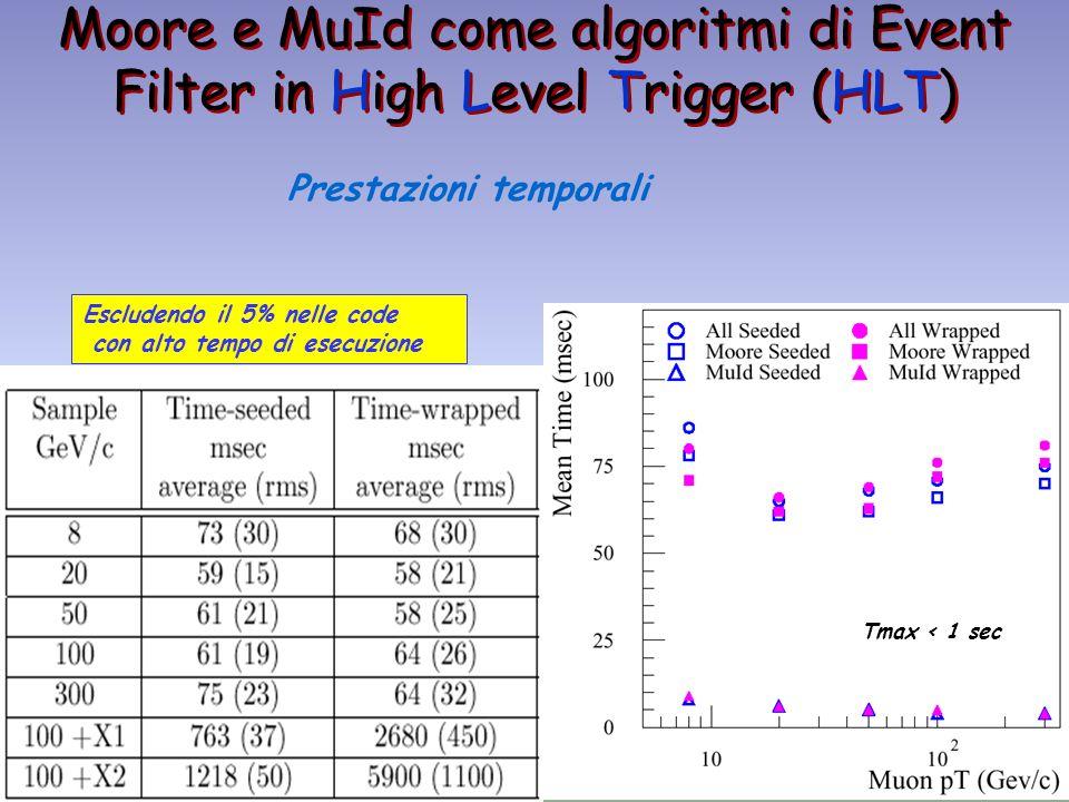 Moore e MuId come algoritmi di Event Filter in High Level Trigger (HLT) Prestazioni temporali Escludendo il 5% nelle code con alto tempo di esecuzione