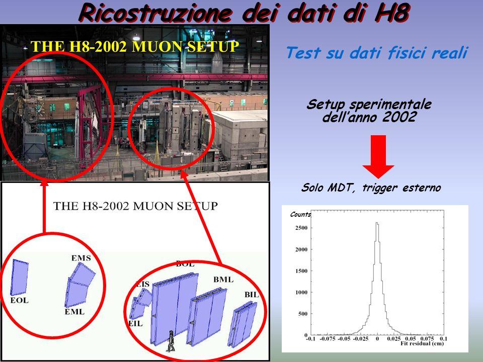 Ricostruzione dei dati di H8 Test su dati fisici reali Setup sperimentale dellanno 2002 Solo MDT, trigger esterno Counts