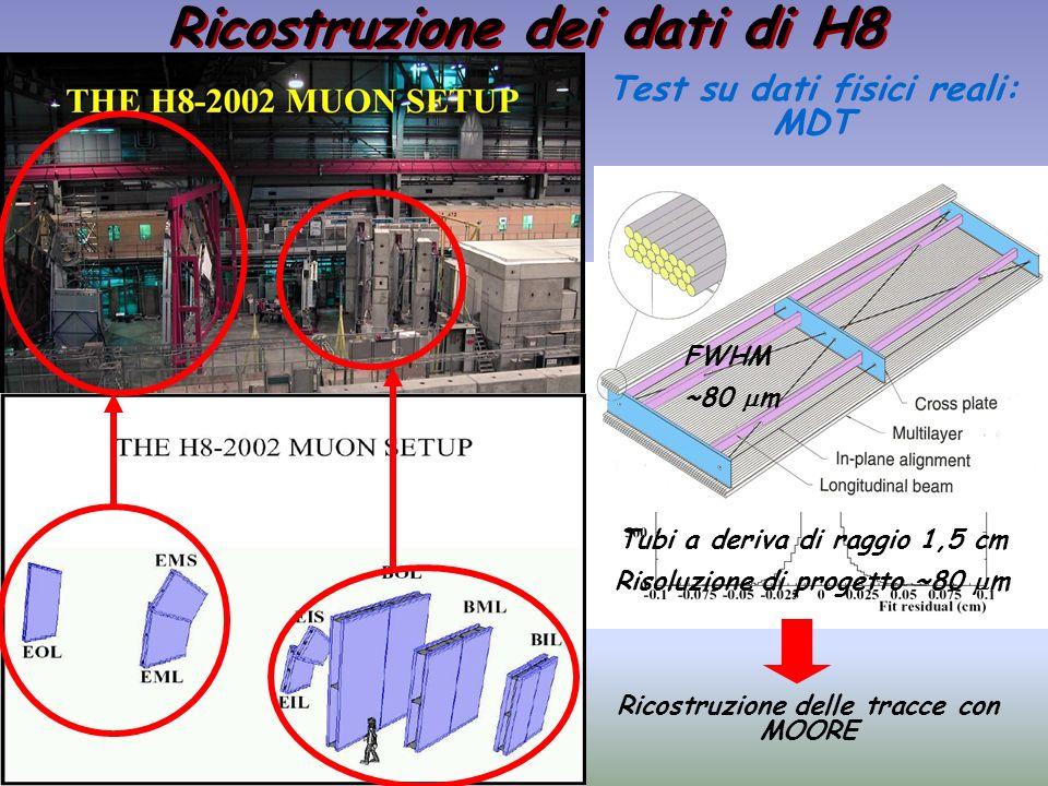 Ricostruzione dei dati di H8 Test su dati fisici reali: MDT Tubi a deriva di raggio 1,5 cm Risoluzione di progetto ~80 m Ricostruzione delle tracce co