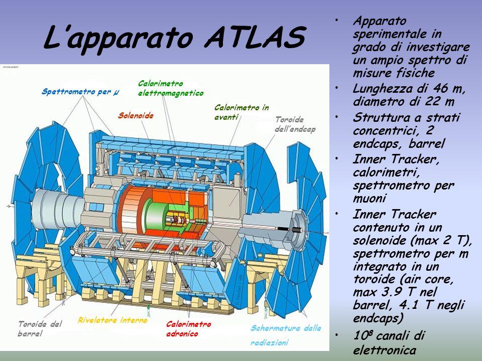 Lapparato ATLAS Apparato sperimentale in grado di investigare un ampio spettro di misure fisiche Lunghezza di 46 m, diametro di 22 m Struttura a strat