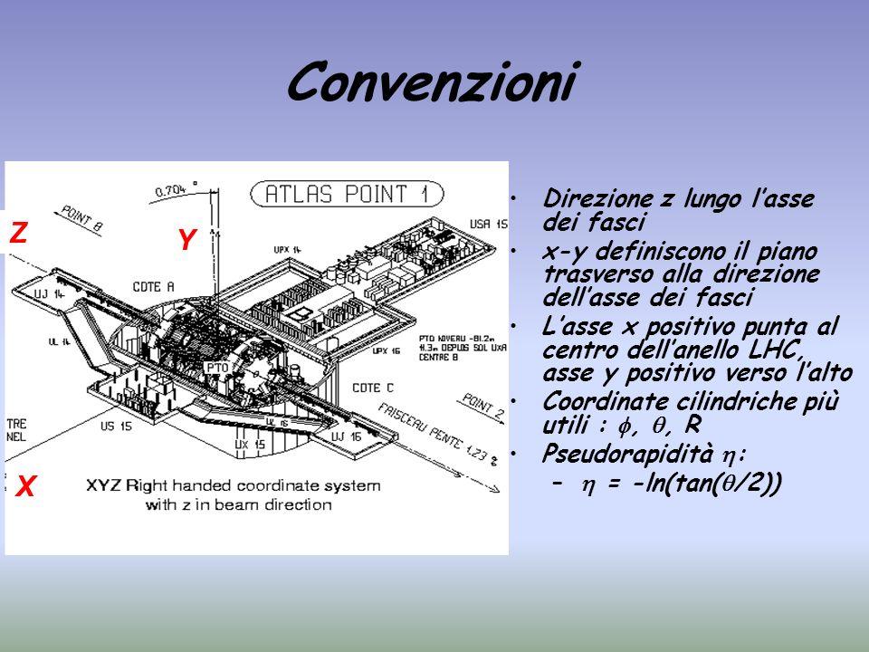 Convenzioni Direzione z lungo lasse dei fasci x-y definiscono il piano trasverso alla direzione dellasse dei fasci Lasse x positivo punta al centro de