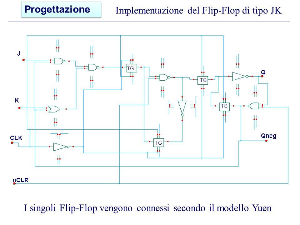Implementazione del Flip-Flop di tipo JK nCLR CLK K Q Qneg J TG I singoli Flip-Flop vengono connessi secondo il modello Yuen Progettazione