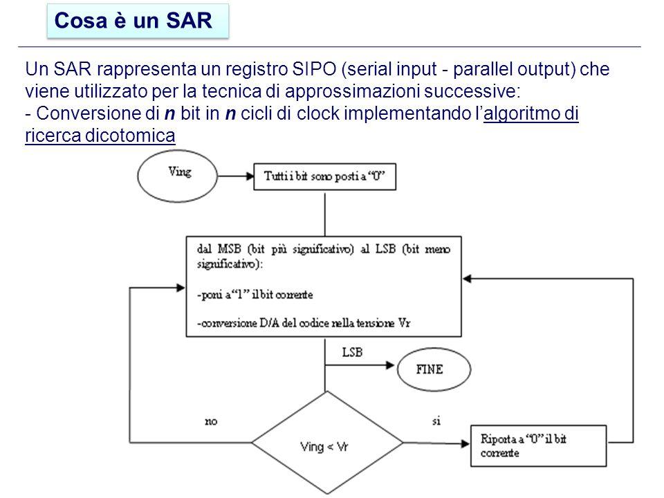 Un SAR rappresenta un registro SIPO (serial input - parallel output) che viene utilizzato per la tecnica di approssimazioni successive: - Conversione di n bit in n cicli di clock implementando lalgoritmo di ricerca dicotomica