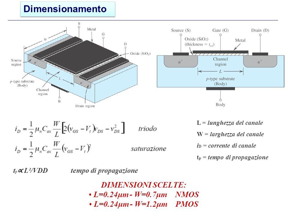 t p L²/VDDtempo di propagazione DIMENSIONI SCELTE: L=0.24μm - W=0.7μm NMOS L=0.24μm - W=1.2μm PMOS L = lunghezza del canale W = larghezza del canale i D = corrente di canale t p = tempo di propagazione Dimensionamento