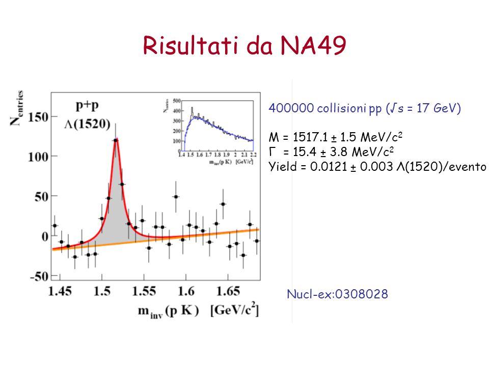 400000 collisioni pp (s = 17 GeV) M = 1517.1 ± 1.5 MeV/c 2 Γ = 15.4 ± 3.8 MeV/c 2 Yield = 0.0121 ± 0.003 Λ(1520)/evento Risultati da NA49 Nucl-ex:0308028