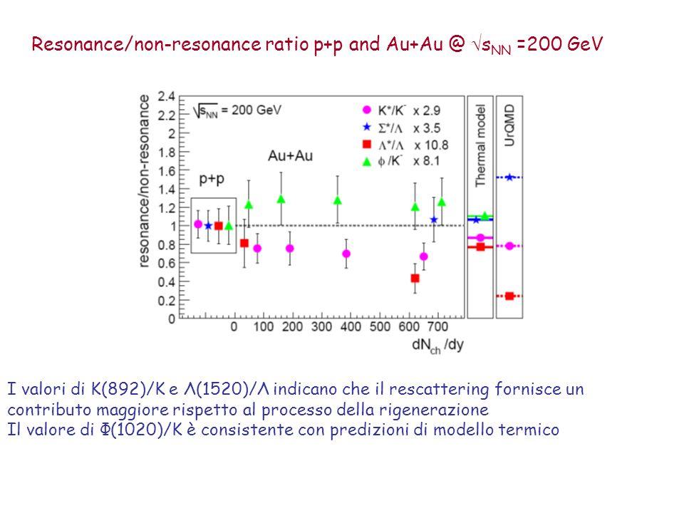 Resonance/non-resonance ratio p+p and Au+Au @ s NN =200 GeV I valori di K(892)/K e Λ(1520)/Λ indicano che il rescattering fornisce un contributo maggiore rispetto al processo della rigenerazione Il valore di Φ(1020)/K è consistente con predizioni di modello termico