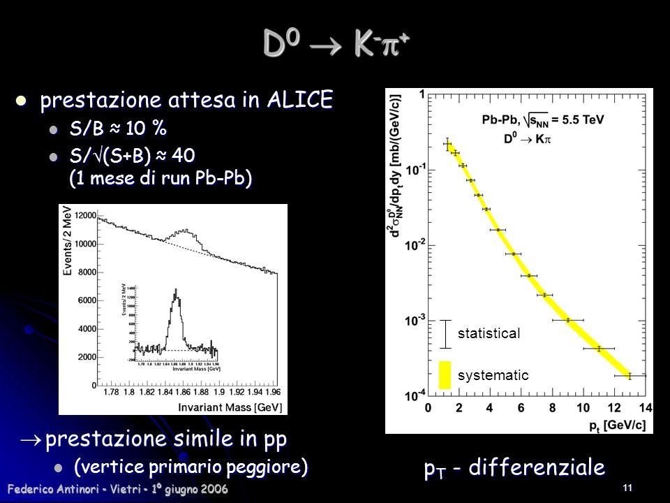 Federico Antinori - Vietri - 1º giugno 2006 11 D 0 K - + prestazione attesa in ALICE prestazione attesa in ALICE S/B 10 % S/B 10 % S/ (S+B) 40 (1 mese