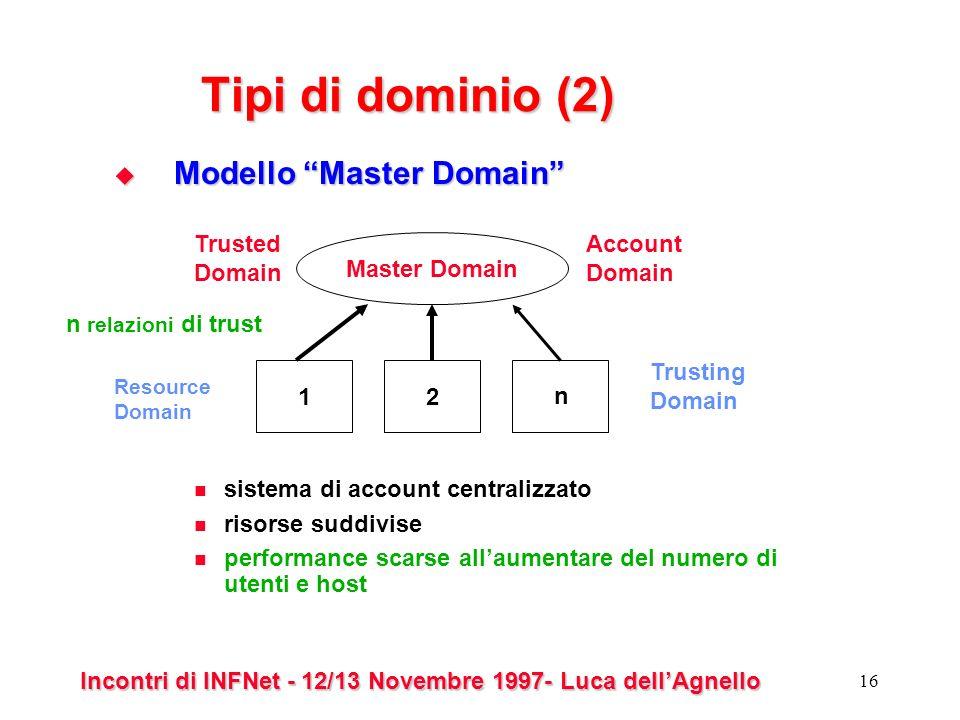 Incontri di INFNet - 12/13 Novembre 1997- Luca dellAgnello 16 Tipi di dominio (2) Modello Master Domain Modello Master Domain sistema di account centralizzato risorse suddivise performance scarse allaumentare del numero di utenti e host Master Domain 12 Account Domain Trusted Domain Trusting Domain n relazioni di trust Resource Domain n