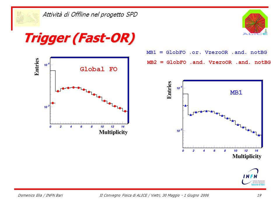 Domenico Elia / INFN BariII Convegno Fisica di ALICE / Vietri, 30 Maggio - 1 Giugno 200619 Attività di Offline nel progetto SPD Trigger (Fast-OR) Glob